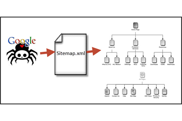 XML Sitemap คืออะไรสำคัญอย่างไรกับ seo